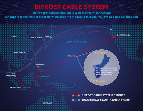 Bifrost Submarine Cable